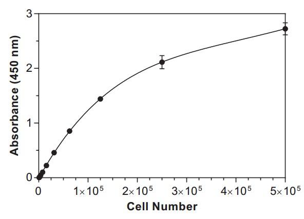 细胞活力、增殖雷竞技app官方版